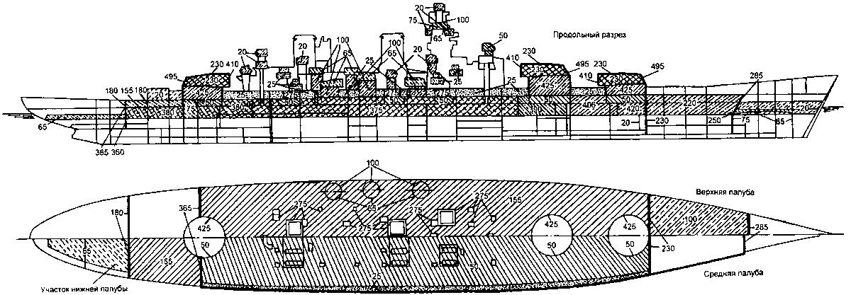 Американская система бронирования кораблей - это система бронирования боевых кораблей, главным образом линкоров.