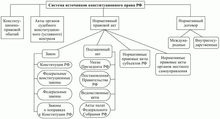 Можно утверждать, что в российской правовой системе имеют место все основные источники права (схема 3)...