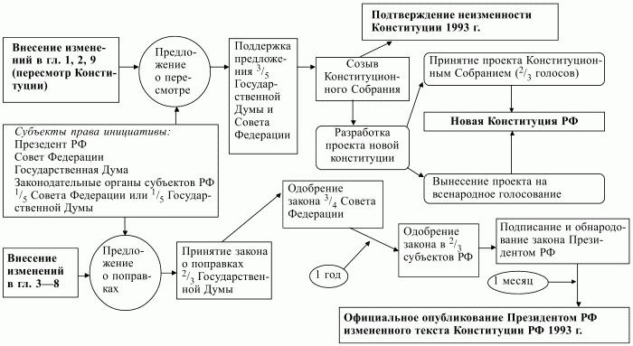 92 Конституции РФ исполняющий