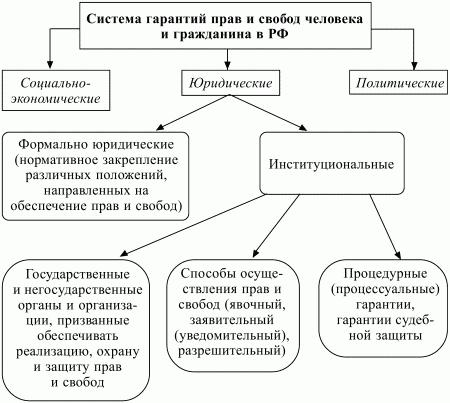 Схема 7. Система гарантий прав