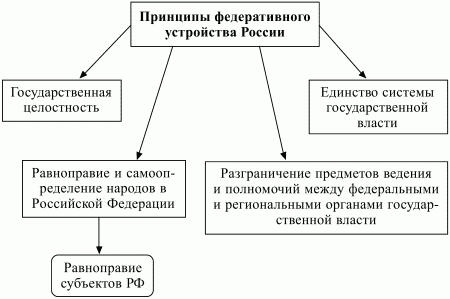 Структура Конституции РФ Конституционное право Шпоры.