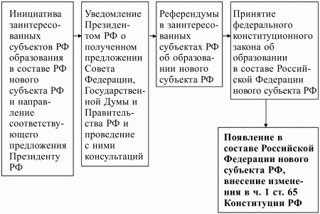 Конституционное право РФ.