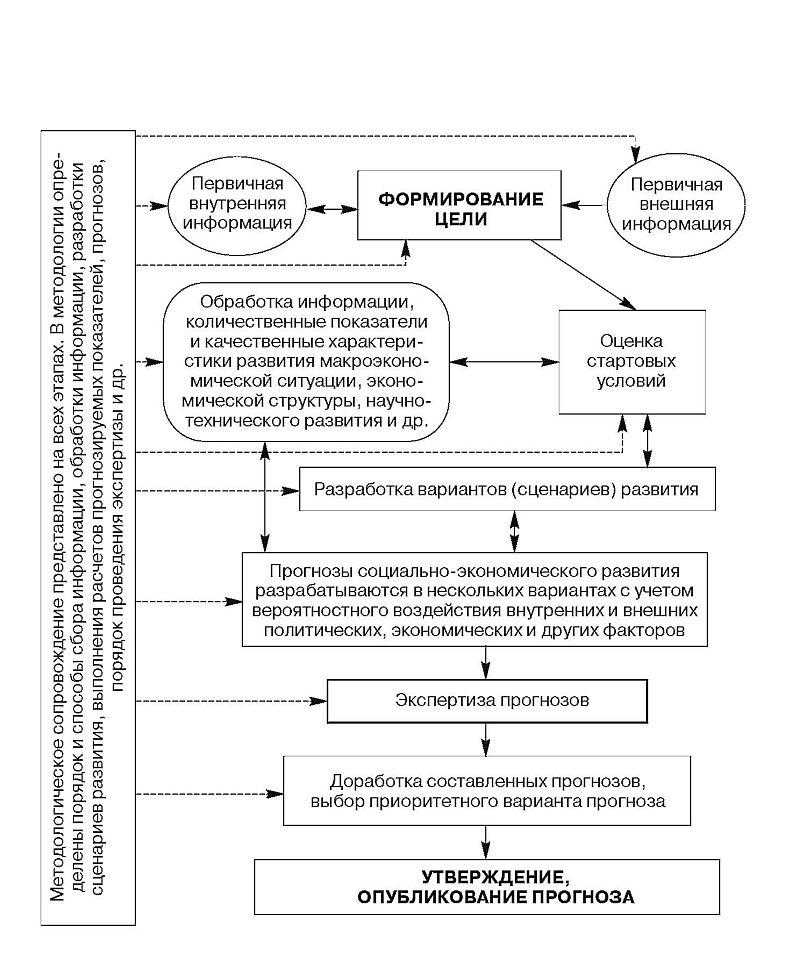 1.2. Прогнозирование и его роль при составлении планов развития экономических систем.