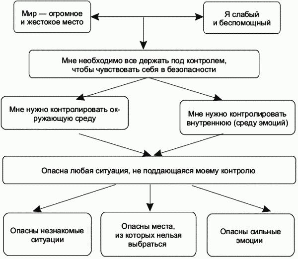 когнитивной терапии (fb2)