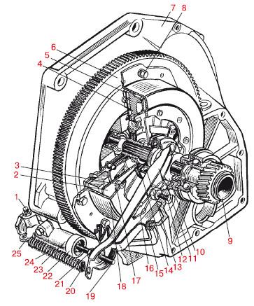 Схема сцепления автомобиля: