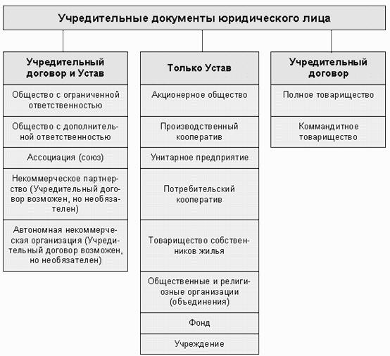 сведения об учредителях общественной организации образец - фото 7