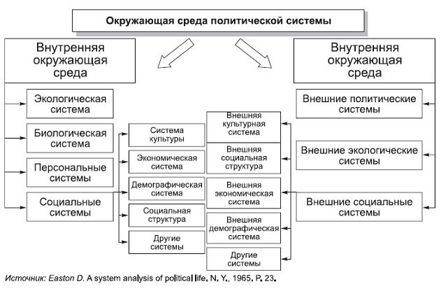 Политические партии в b политической /b.