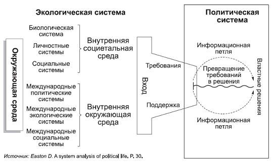 системы Д. Истона
