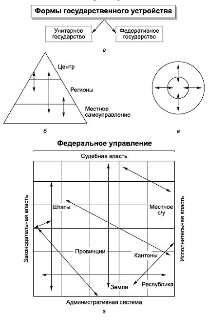 8.2. Формы государственного устройства.  Модели федерализма.