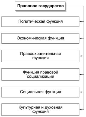 9.2. Функции правового государства.