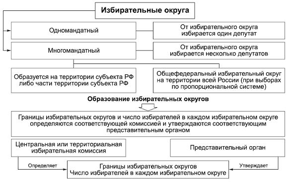 Виды избирательных округов
