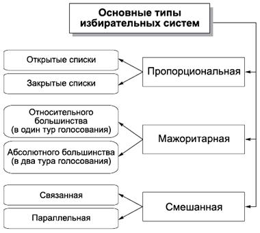 Типология избирательных систем