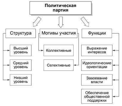 Политическая партия - это институт, который выражает интересы определенной социальной группы (или групп) и/или...