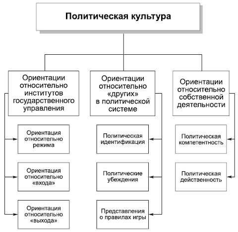 13.2. Структура политической культуры по У. Розенбауму.  Исследование структуры политических ориентаций было...