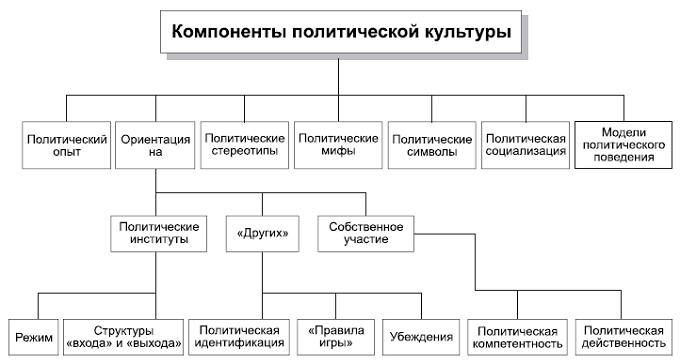 Политология в схемах и