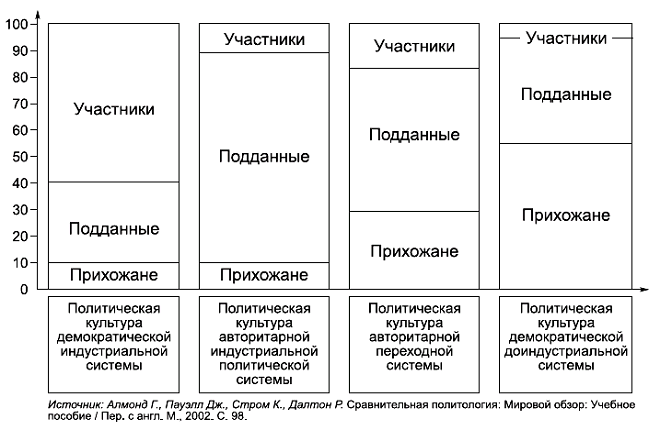Г. Алмонд и С. Верба выделили три типа политической культуры: патриархальный, подданнический и активистский.