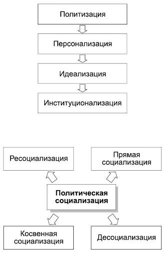 Этапы и виды политической