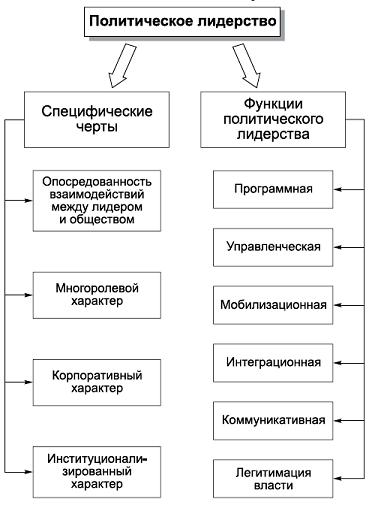 16.1. Специфические черты и функции политического лидерства.