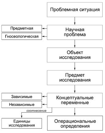 Структура политологического