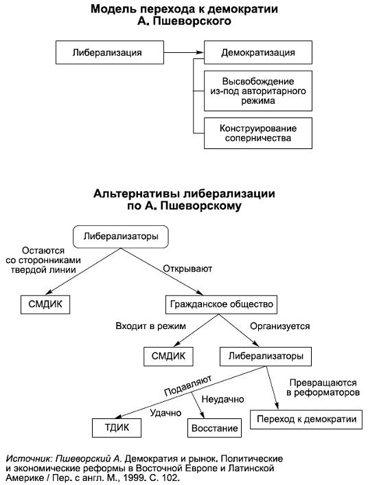 Политология в схемах и комментариях - pic_88.png.