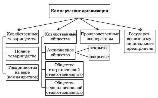 Организационные формы