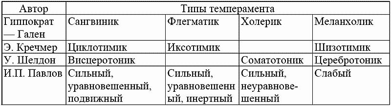 Подобно тому, как в Европе была распространена конституциональная типология Э. Кречмера, в США приобрела популярность...
