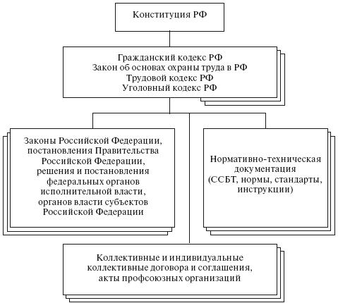 Структура нормативной