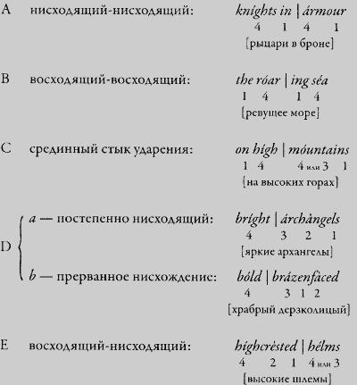 Типы А, В и С состоят из двух