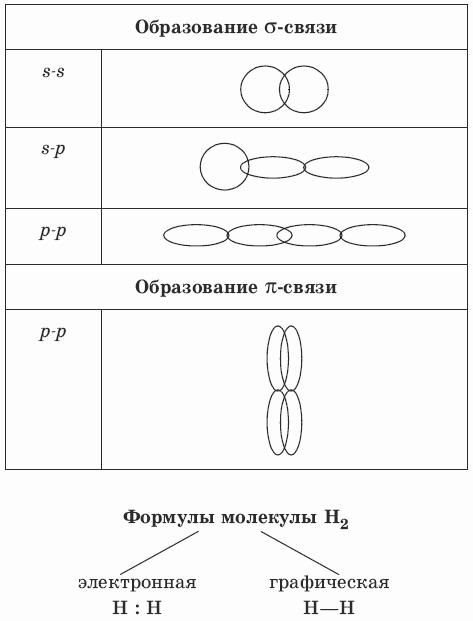 Перекрывание орбиталей при