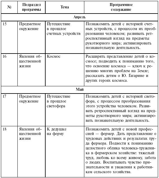 Примерные конспекты занятий