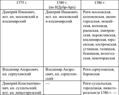 Русь: от славянского