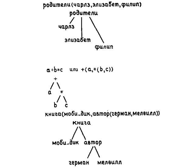 В английском языке имеется очень простое синтаксическое правило построения предложений: предложение состоит из.