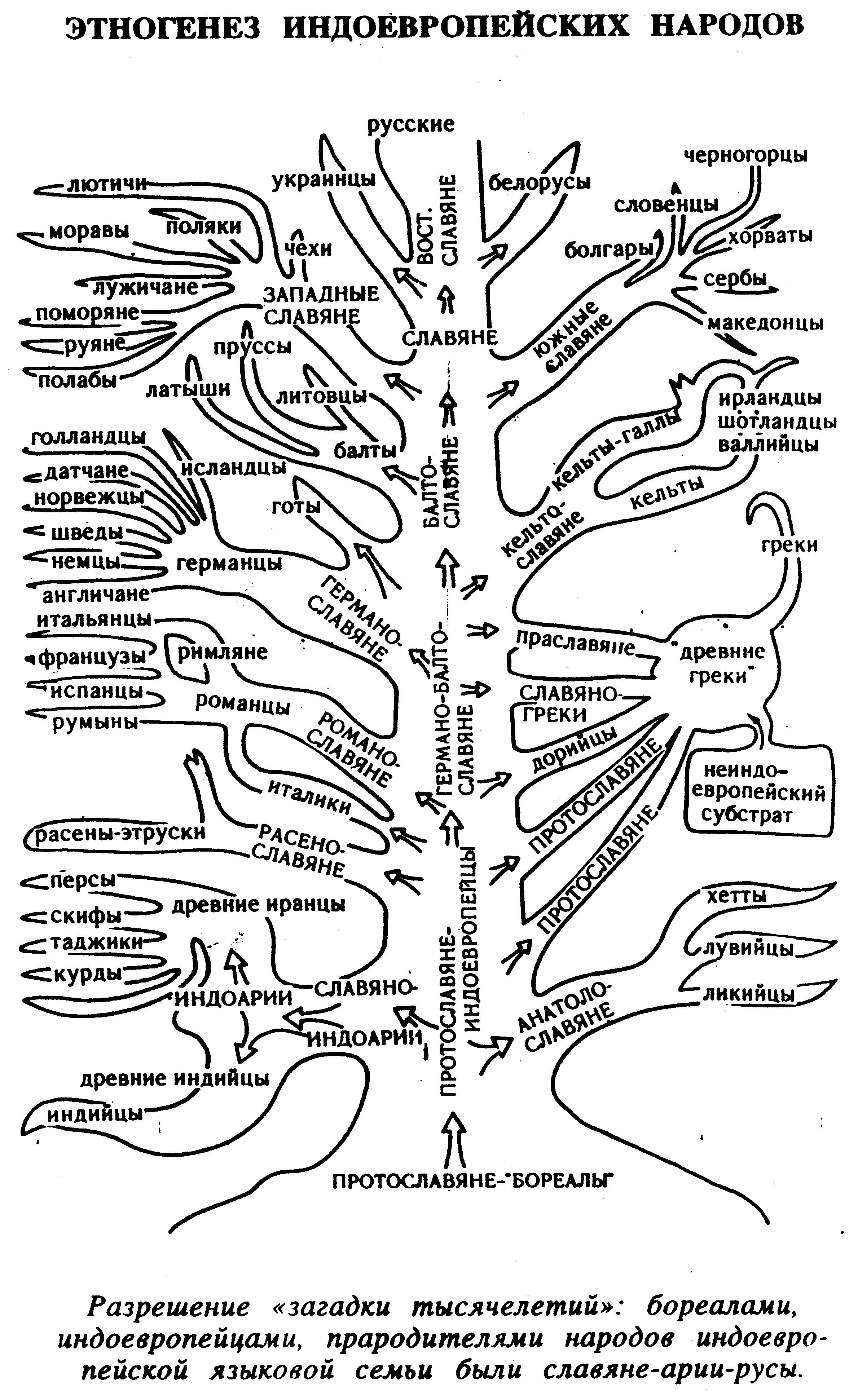 Намазга и Алтын приходят в запустение.  Обобщённые схемы процесса формирования народов и.
