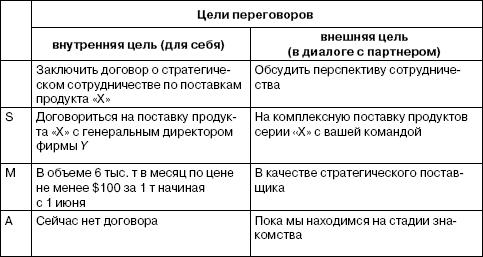 Примеры целей переговоров