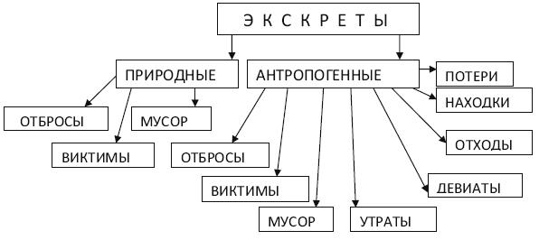 Схема классификации экскретов