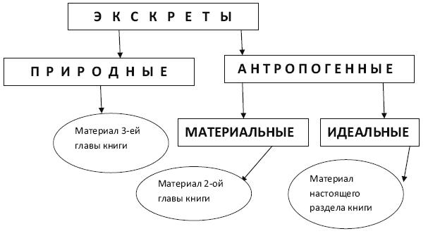 Начала экскретологии (fb2) |