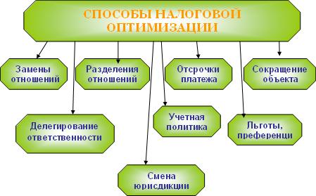 Налоговый менеджмент (fb2) |