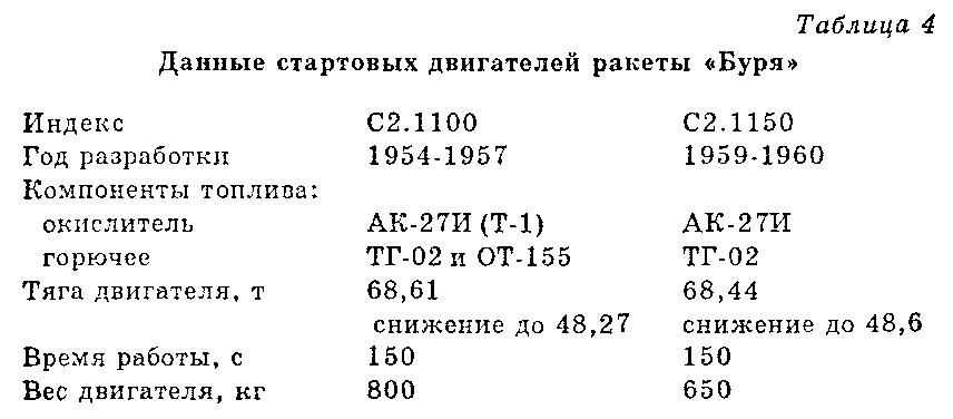 Чудо-оружие СССР.