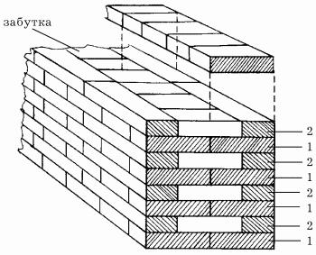 Рис. 62.  Однорядная система перевязки (цепная): 1 - тычковый ряд; 2 - ложковый ряд.