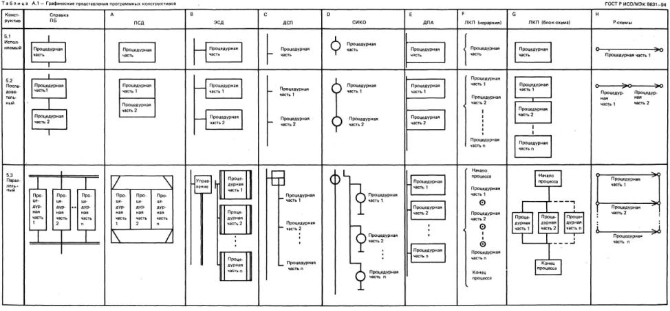 Р-схемы - Р-схемы алгоритмов и