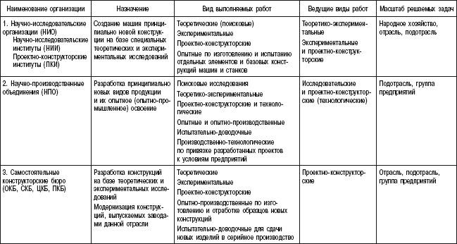 4) конструкторские бюро (КБ)
