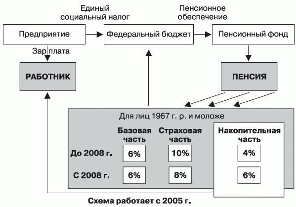 Схема пенсионной системы РФ с