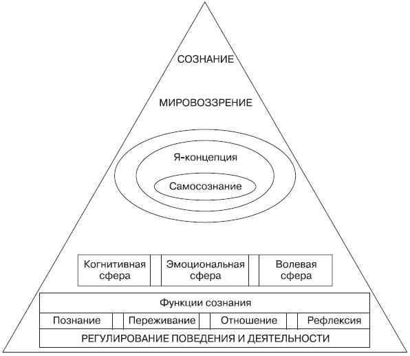 Методологические основы