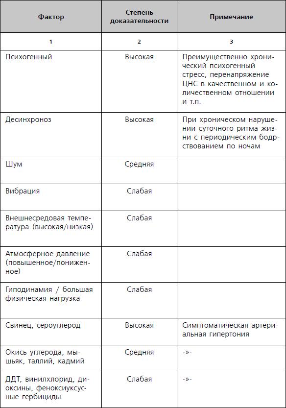 Таблица 1.1 Факторы