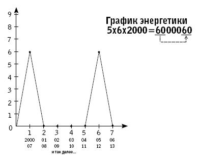 график жизни по дате рождения: