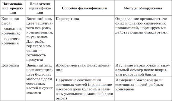 Окончание таблицы 3.