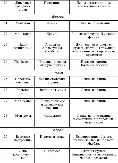 Конспекты занятий