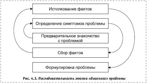 исследования систем