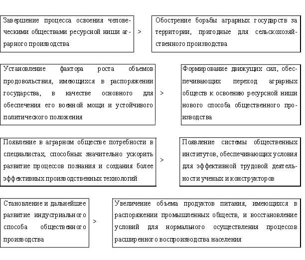 Таким образом, общая схема процесса становления и развития индустриальных обществ, при определении в качестве...