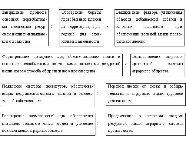 Схема 2.4.1.  Процесс становления аграрного способа общественного производства.